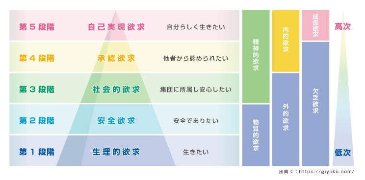 欲には階級がある「マズローの欲求5段階説」